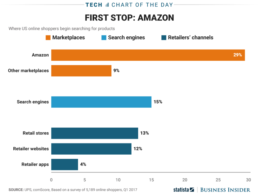 first-stop-amazon